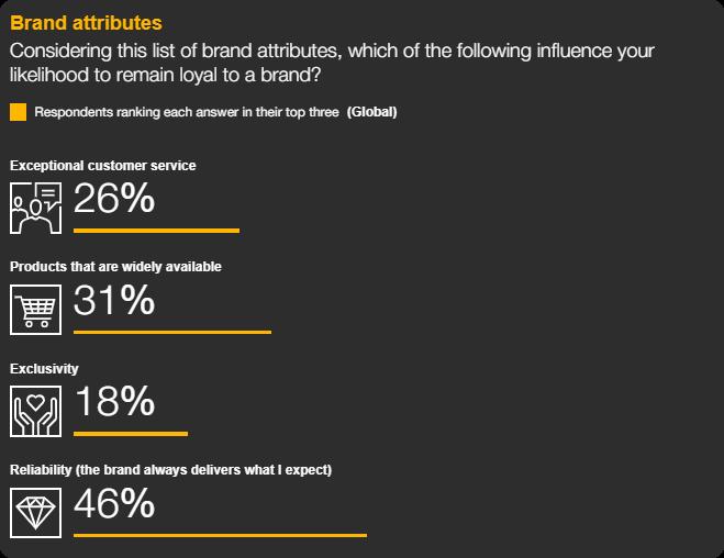 Top brand attributes