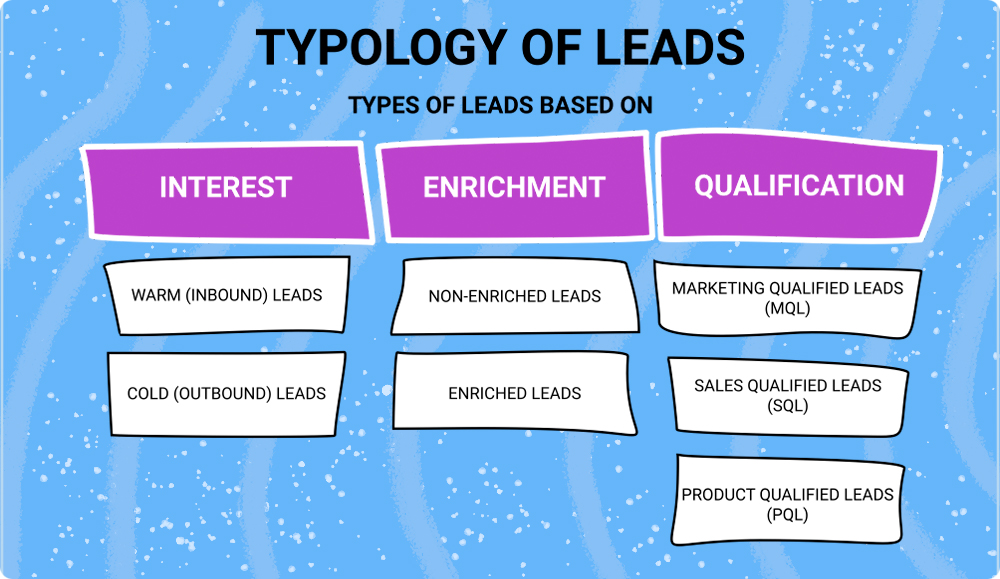 Typology of leads