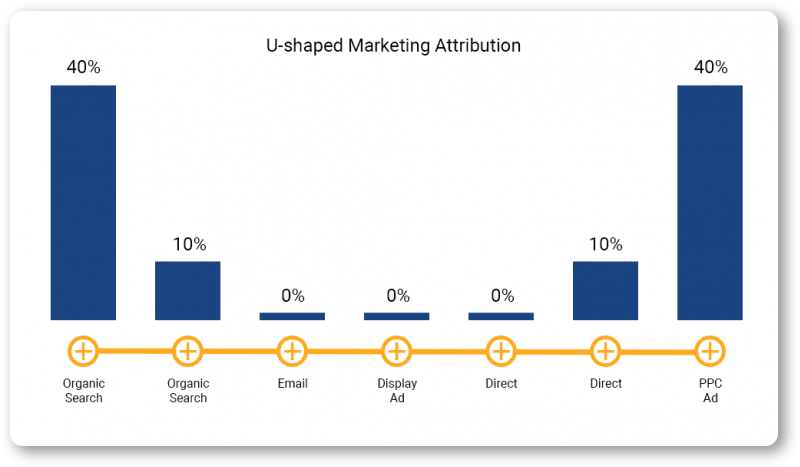 U-shaped marketing attribution model
