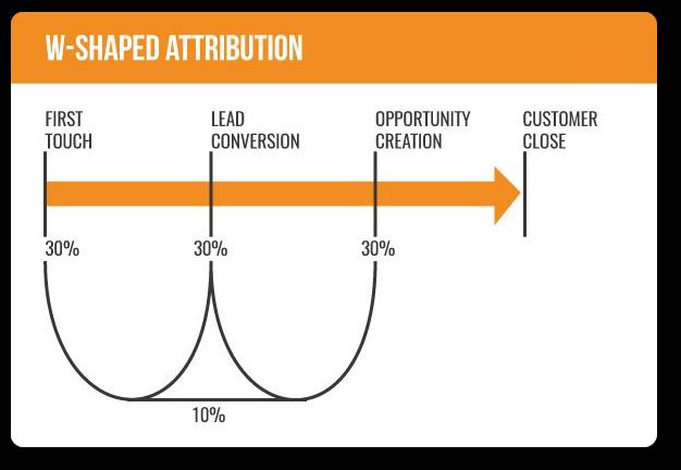 W-shaped marketing attribution model