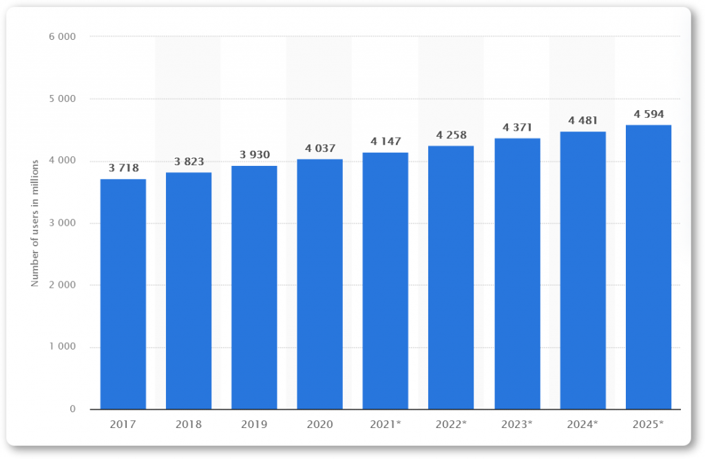 Number of email users