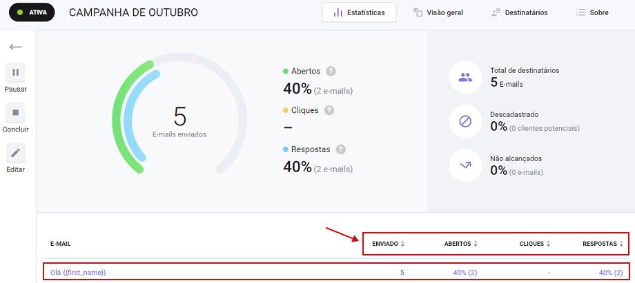 Como observar estatísticas de campanhas por e-mail