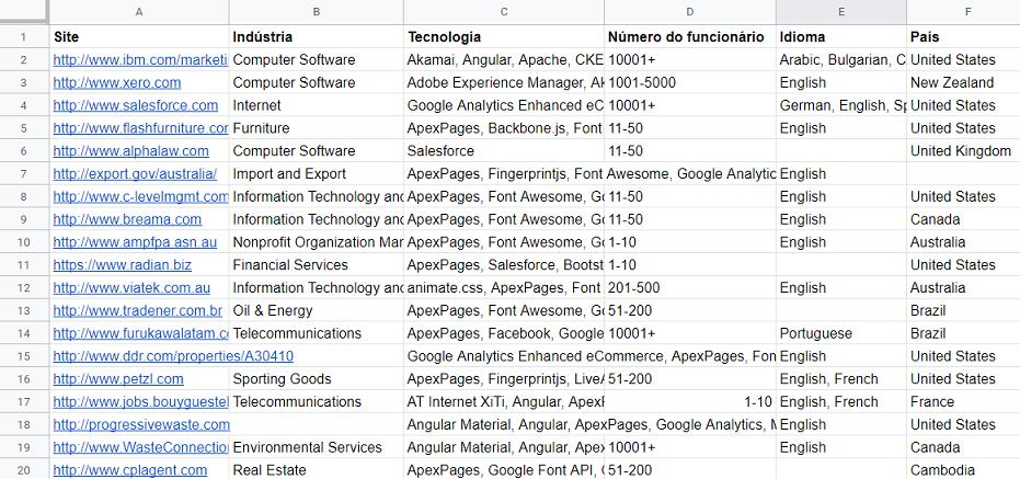 Como encontrar, identificar e verificar tecnologias da Web de sites e aplicativos